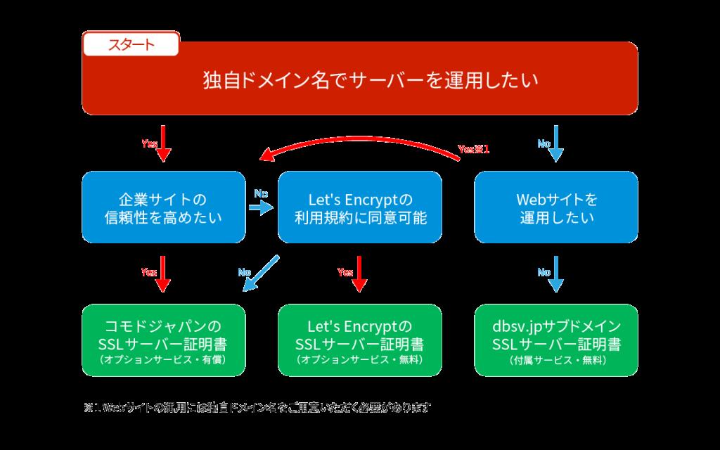 SSLサーバー証明書の選び方(FMPress17)