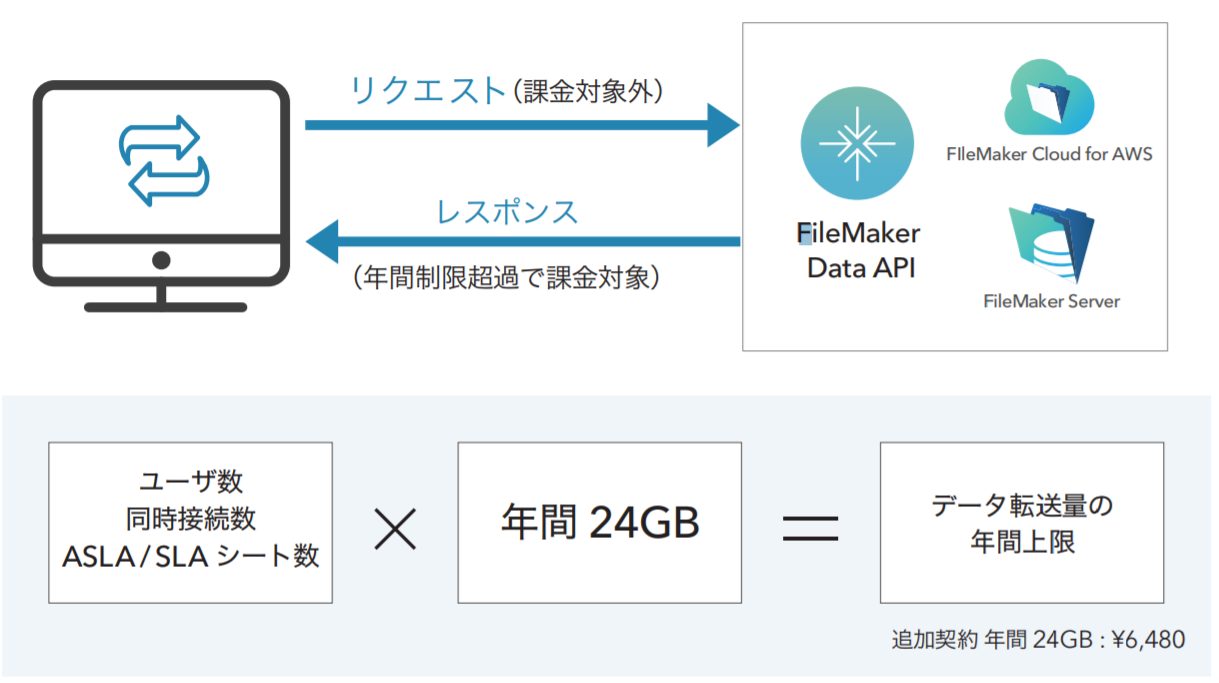 FileMaker Data API 概要