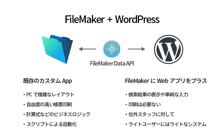 FileMaker + WordPress